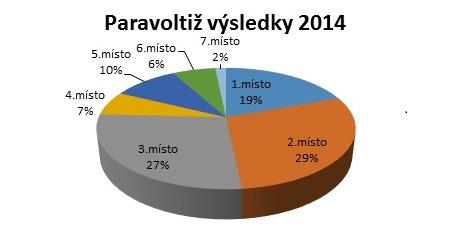 para 2014 graf 1